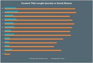 Ok Web – Duración del título vs acciones sociales