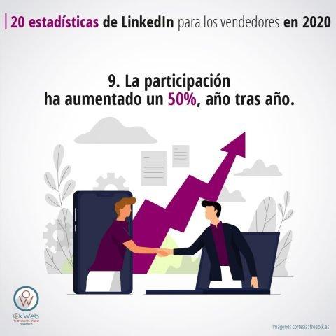 20 estadísticas de LinkedIn-10